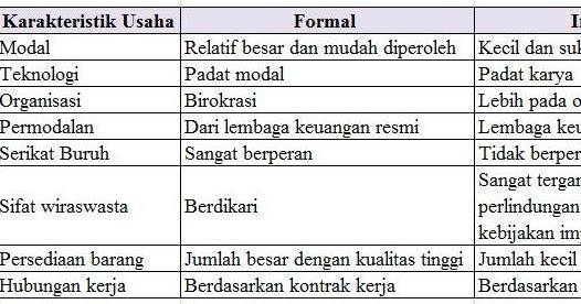 Pengertian Laporan Formal Dan Informal Seputar Laporan