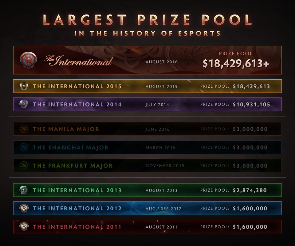 Hasil gambar untuk grafik prize pool the international