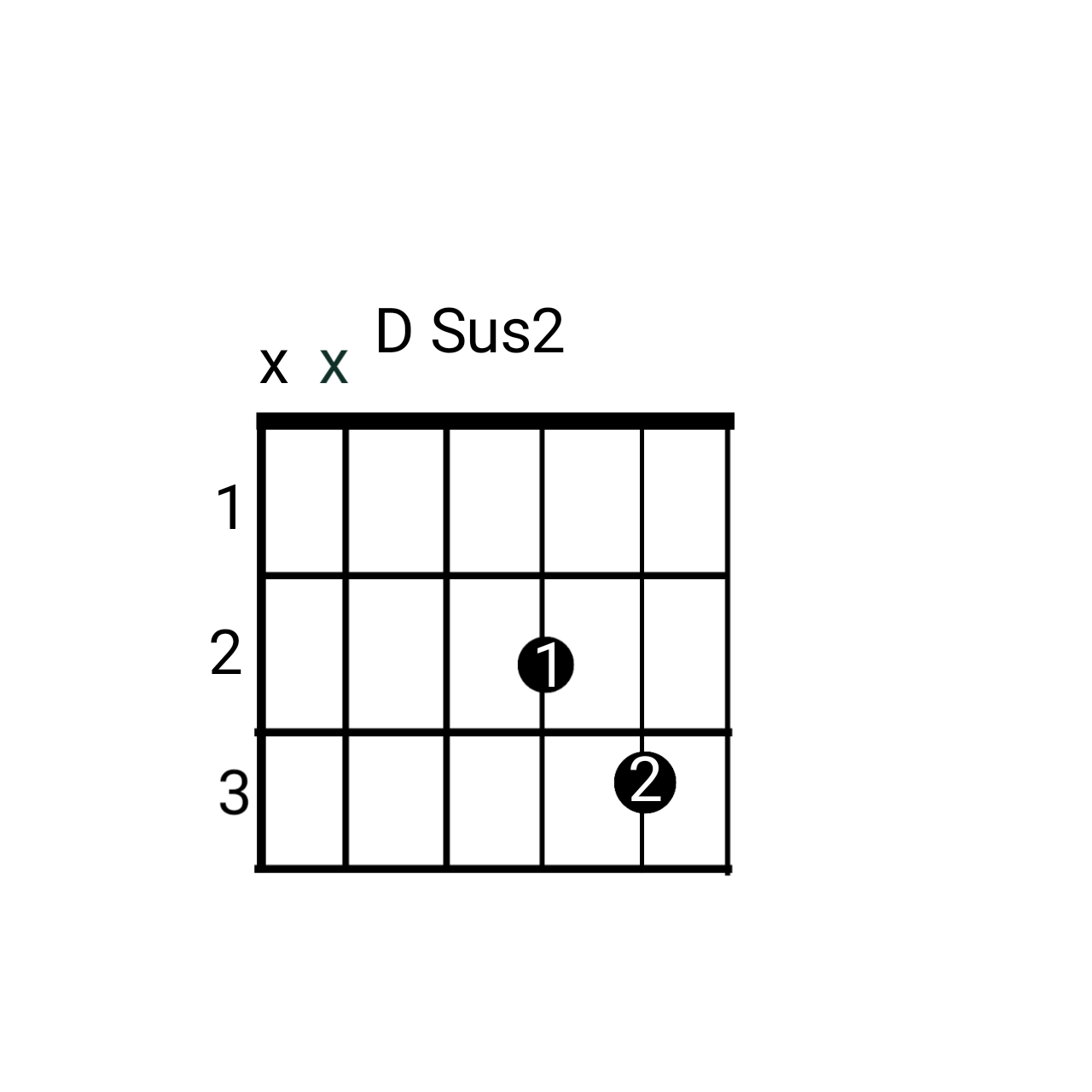 Chords Chart Tgtutorials