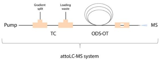 News in Proteomics Research: Open Tubular LC -- a universal