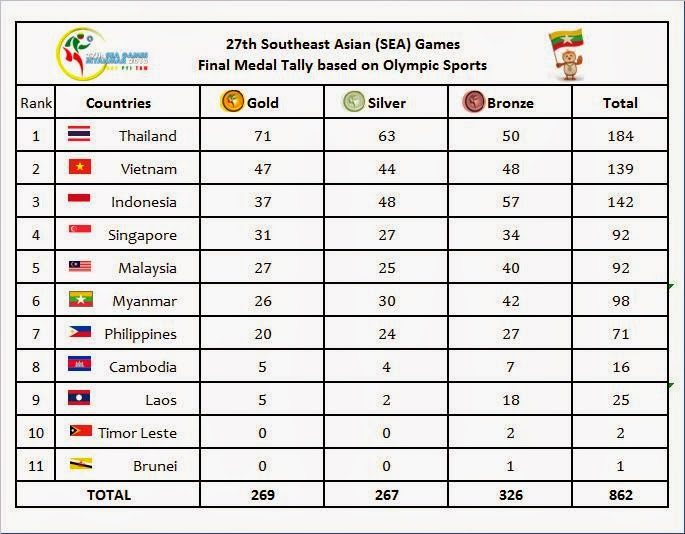 Asian Games Medal Tally 2010