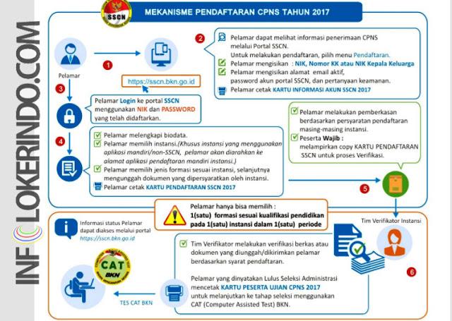 Mekanisme Pendaftaran CPNS  Agustus 2017