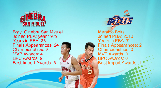 List of Ginebra and Meralco franchise PBA Records