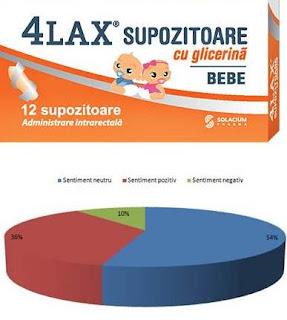 4Lax bebe pareri supozitoare laxative beblusi