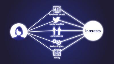Sử dụng công cụ hỗ trợ Interests