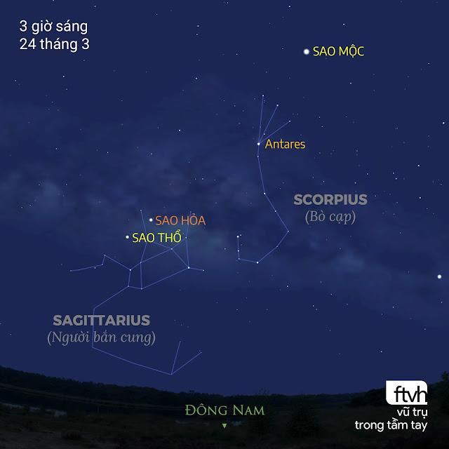 Sao Thổ và Sao Hỏa trong chòm sao Sagittarius, cùng với Sao Mộc trong chòm sao Scorpius, thật sự tạo nên khung cảnh không thể bỏ qua cho những người dậy sớm quan sát bầu trời trước bình minh. Đồ họa: Stellarium, Chú thích: Ftvh - Vũ trụ trong tầm tay.