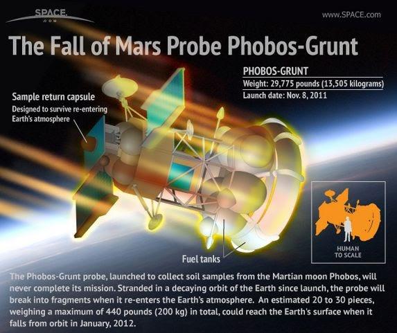 1001Messages The Crash of Failed Mars Probe PhobosGrunt
