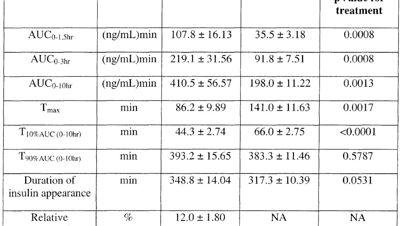 Proinsulin insulin stability chart also choices rh insulinchoicesspot