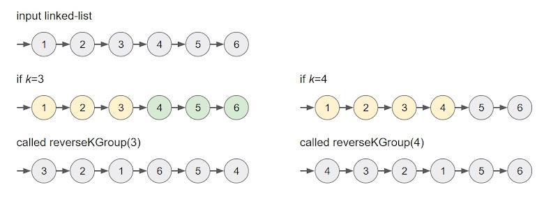 k 個 nodes 分成一組進行順序反轉,否則就不反轉