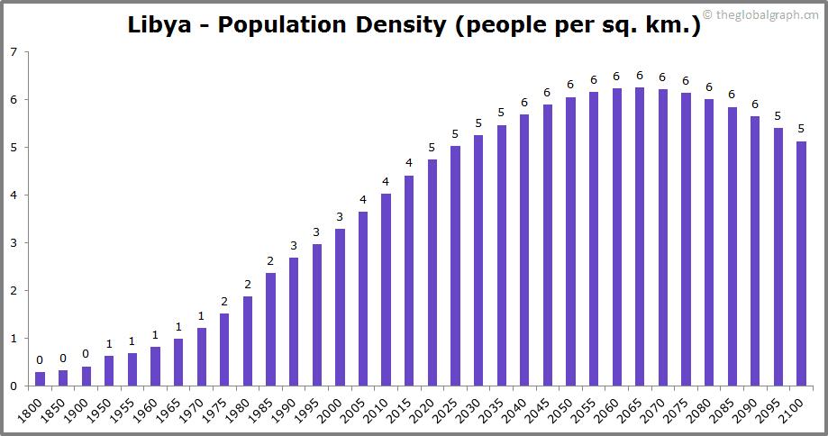 Libya  Population Density (people per sq. km.)