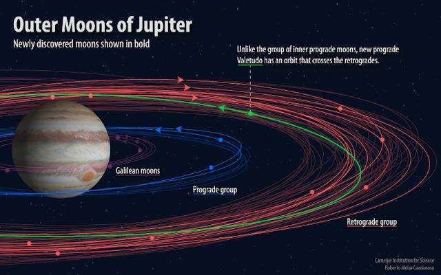 Doze novas luas foram descobertas orbitando Júpiter