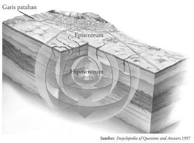 Episentrum dan hiposentrum merupakan titik lokasi terjadinya gempa bumi di alam.