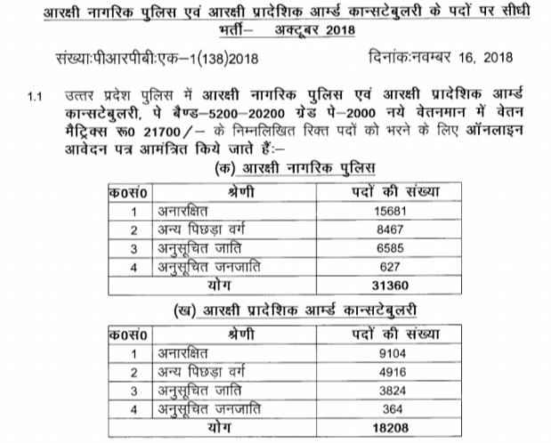 UP Police Constable Bharti 2018