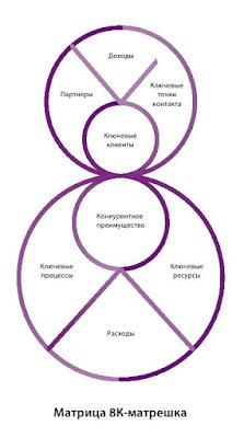 Матрица 8К-матрешка - способ описания бизнес-модели