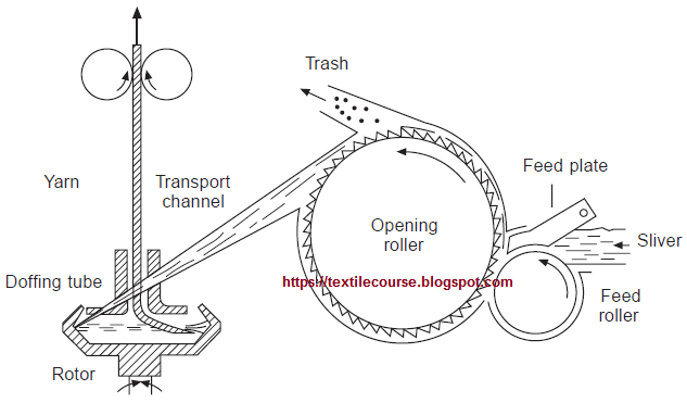 Rotor Spinning: Key Features, Flow Chart and Production