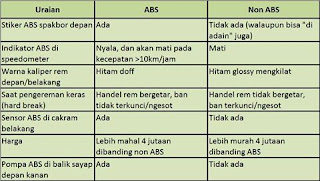 bedanya ABS dan non ABS