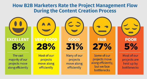 Statistik pemasaran konten oleh CMI