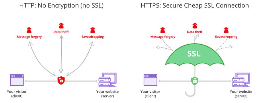 Ilustrasi penyadapan informasi pada website