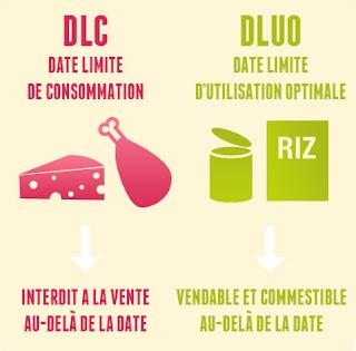 Date de péremption : DLC ou DLUO, quelle différence ?