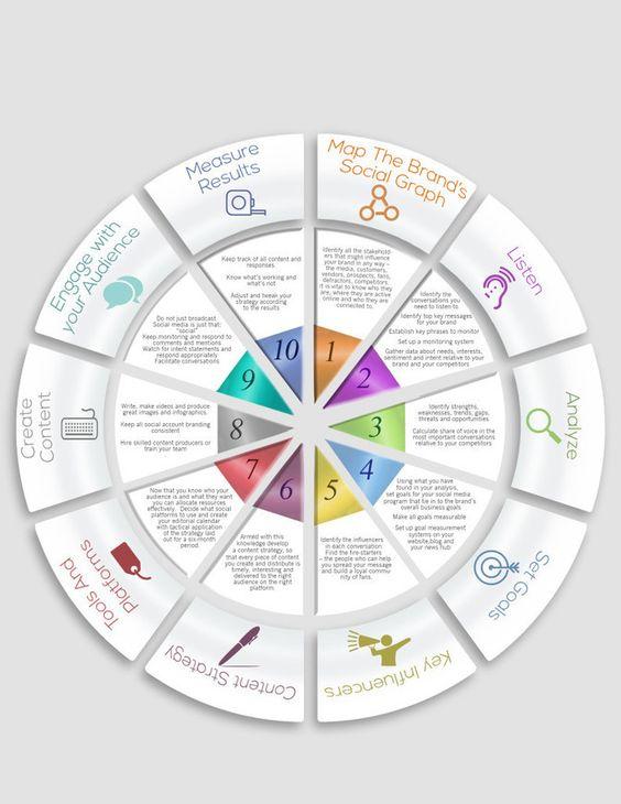 Plantilla de Estrategia en Marketing Social