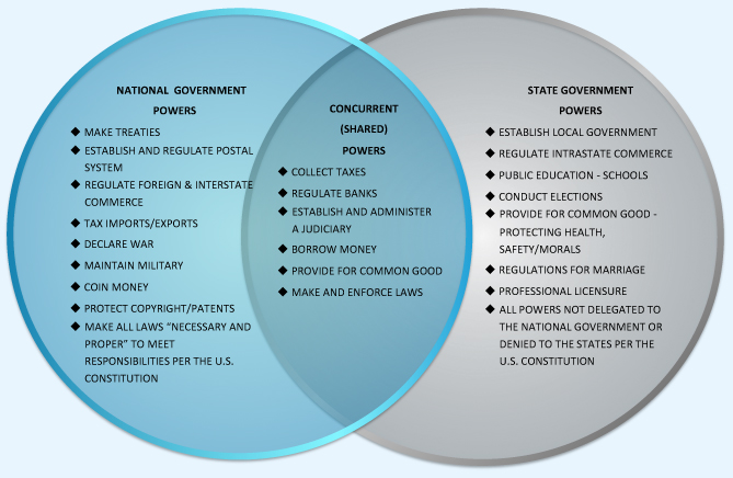 Limited federal government comes from the constitution itself click to enlarge ccuart Choice Image