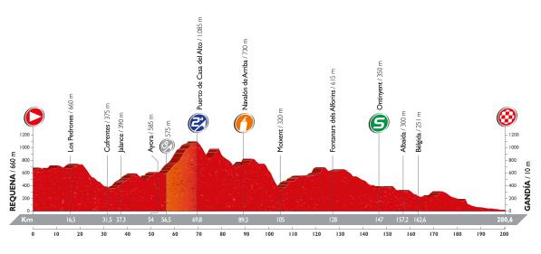 Perfiles de las etapas de la Vuelta a España 2016 - De la 18ª a la 21ª etapa
