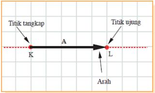 Materi Vektor Fisika  Kelas 10