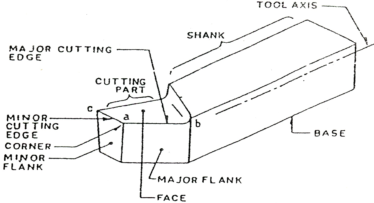 Cutting Tools Amp Nomenclature