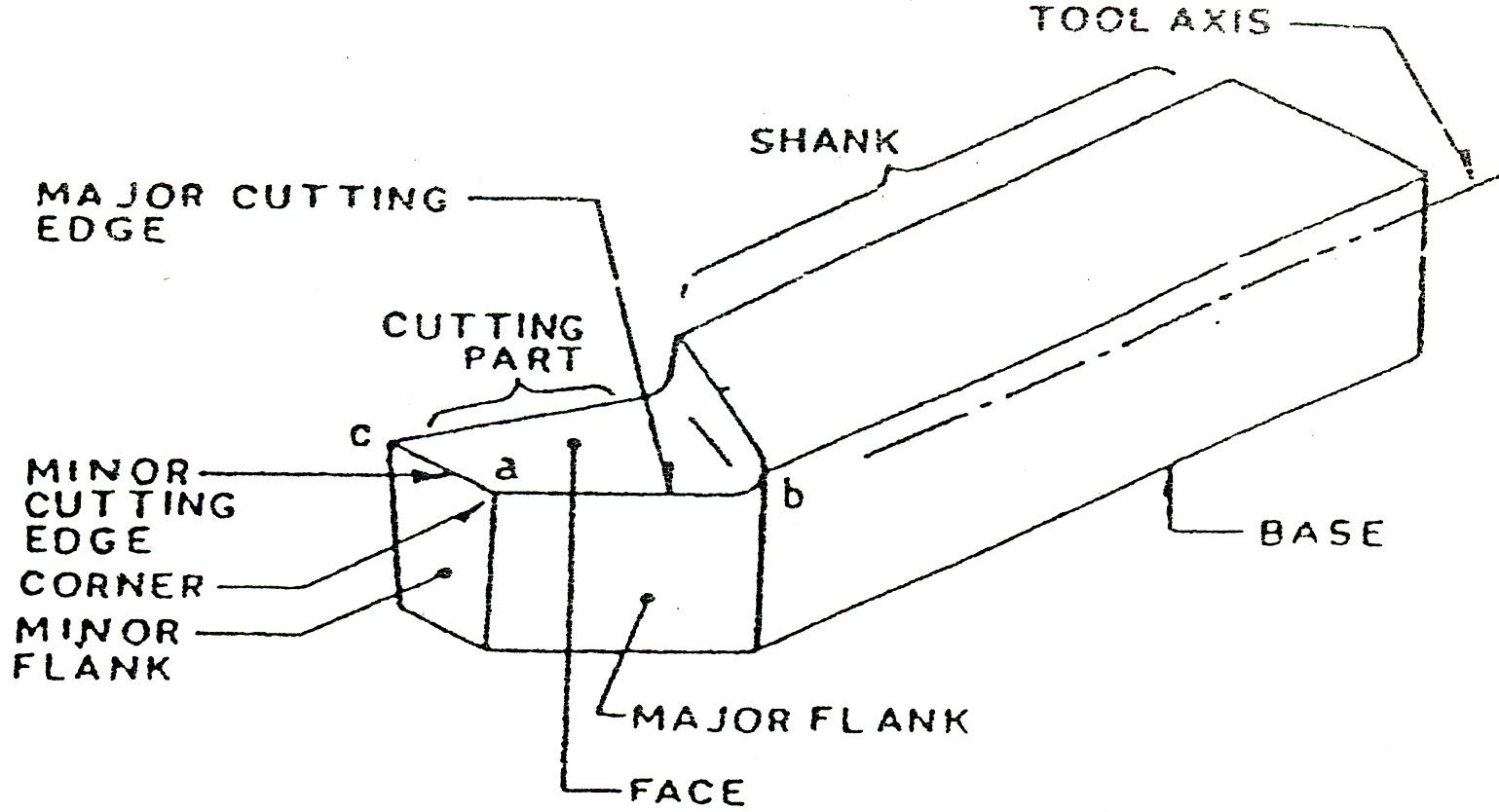 Cutting Tools Amp Nomenclature