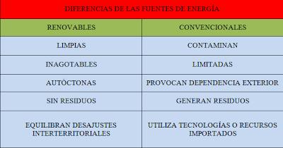 Diferencia entre Energía Renovable, Alternativa y Limpia