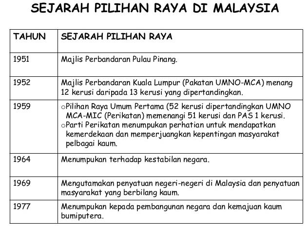 Sejarah Pilihan Raya Di Malaysia