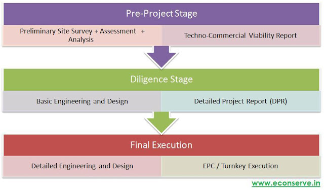 Solar Energy Power Project : Execution Stages