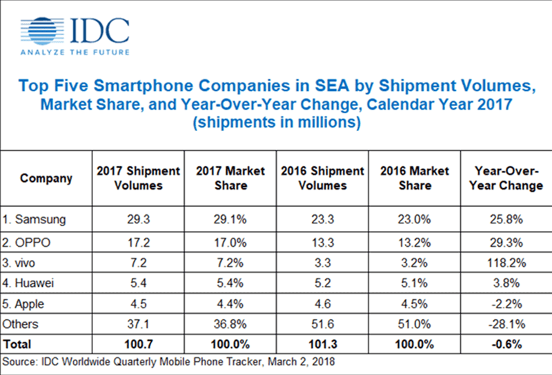 IDC Quarterly Mobile Phone Tracker