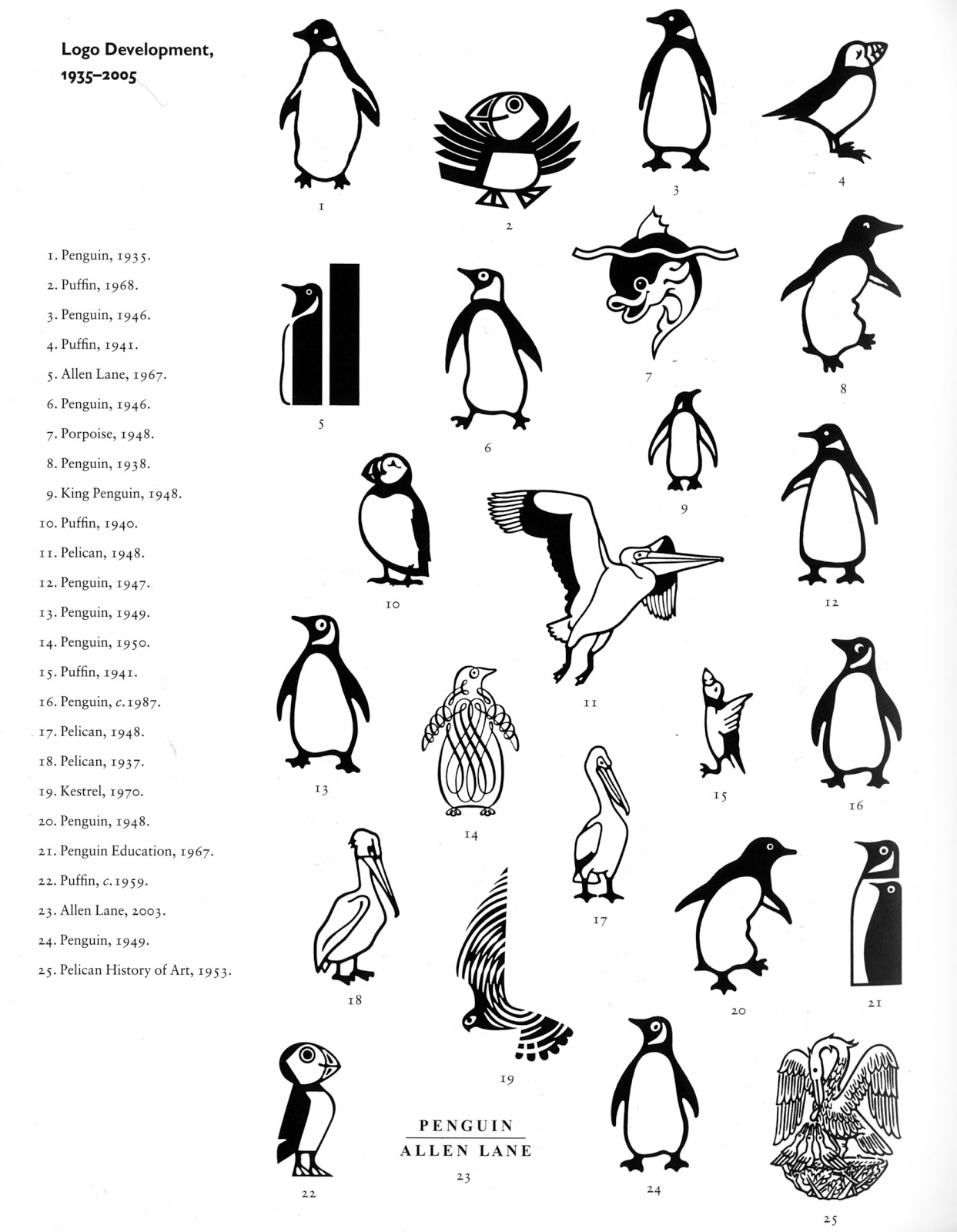 Design Context A Brief History Penguin Book Covers