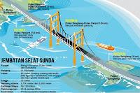 Sunda Strait Bridge with Venus Project