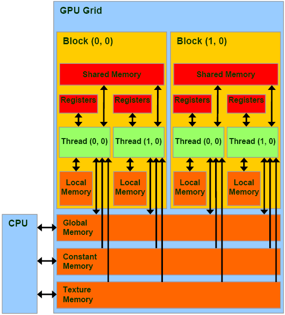 CUDA Programming: Texture Memory in CUDA | What is Texture