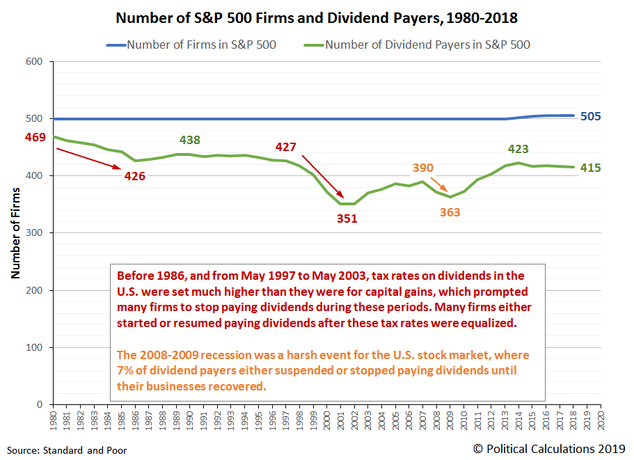 Number of Firms and Dividend Payers in the S&P 500, 1980-2018