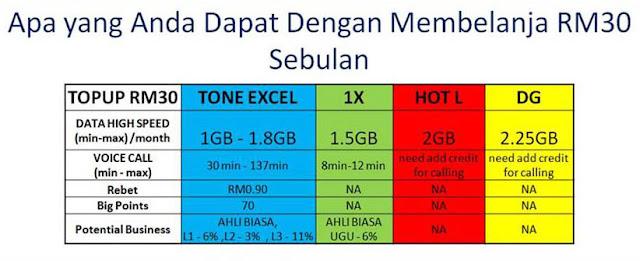 Perbezaan Tune talk Tone Excel berbanding simkad Maxis Celcom Digi OneXox Umobile