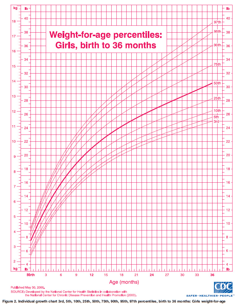 Ourmedicalnotes Growth Chart Weight For Age Percentiles Girls Seed Germination Diagram Birth To 36m