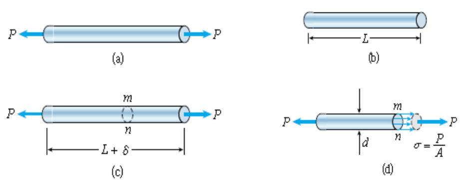 Tegangan normal dan tegangan geser pada konstruksi ccuart Gallery