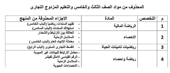 وزارة التربية والتعليم: تعلن الأجزاء المحذوفة لطلاب التعليم الفني حتى 15 مارس