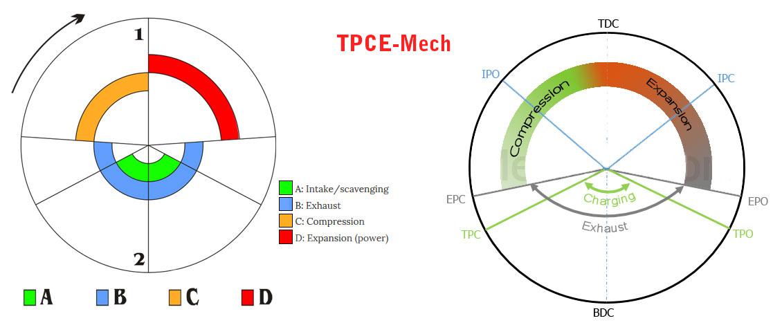 Tpce Mech Books  Port Timing Diagram Of Two Stroke Petrol