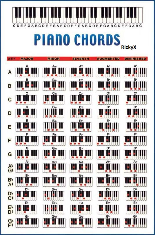 Tips Dan Trik Dasar Cara Menekan Chord Pada Keyboard Organ Tunggal Piano All Information In One Blog