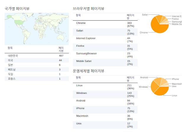 Blogger 통계 기능