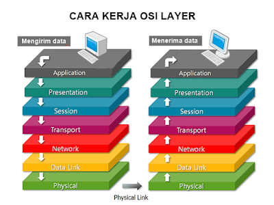 How Osi Layer Works