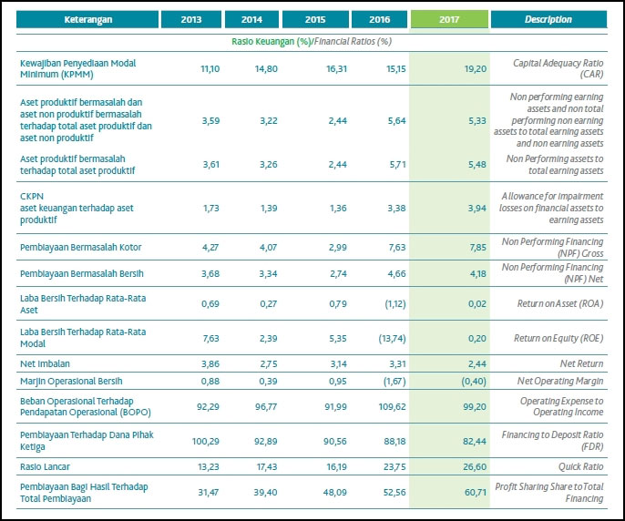 Laporan Keuangan Bank Bni Syariah 2017 Seputar Laporan