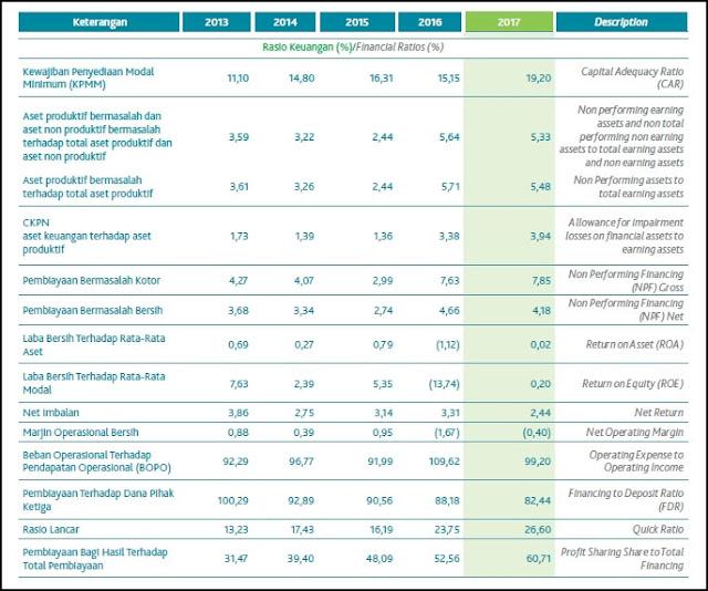 Download Laporan Keuangan Tahunan Bank Syariah Bukopin & Rasio Keuangan