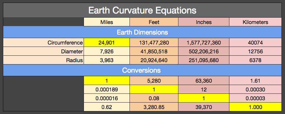 Flat Earth vs  Round Earth: Earth Curvature Calculator