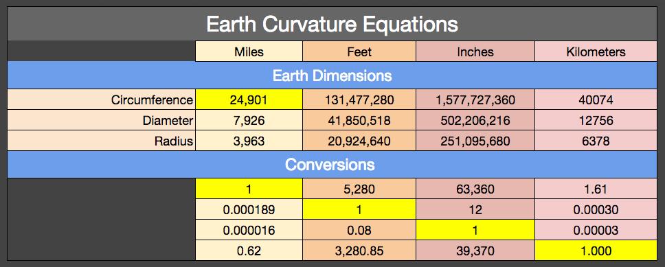 Earth Dimensions