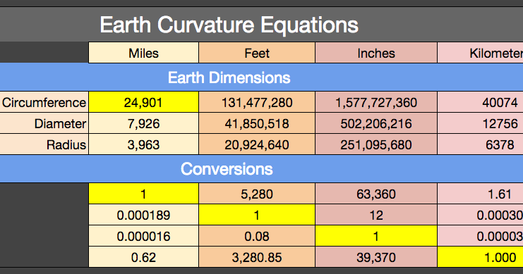 Flat Earth Vs Round Earth Earth Curvature Calculator